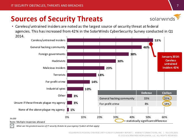 Sources of Security Threats